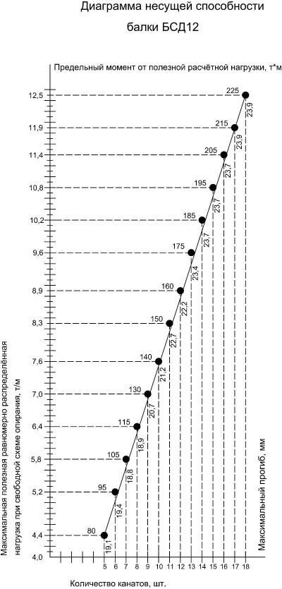 График несущей способности двускатных балок покрытия на 12 метров БСД12