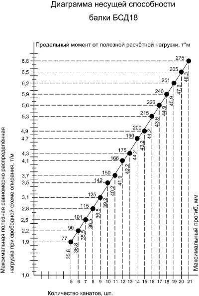 График несущей способности двускатных балок покрытия на 18 метров БСД18