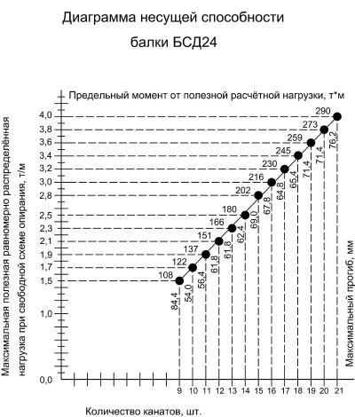 График несущей способности двускатных балок покрытия на 24 метра БСД24